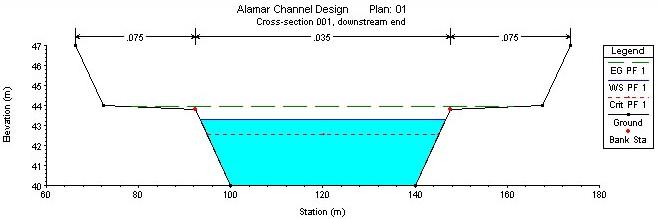 Result generated by HEC-RAS for the flood discharge of 550 m3/sec at cross section 001.