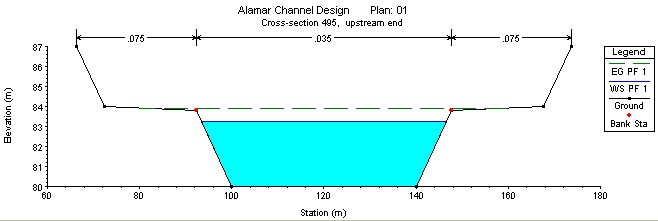 Result generated by HEC-RAS for the flood discharge of 550 m3/sec at cross section 495
