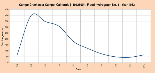 Flood hydrograph measured in 1983.