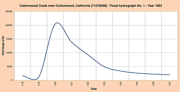 Flood hydrograph measured in 1993.