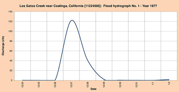 Flood hydrograph measured in 1977.