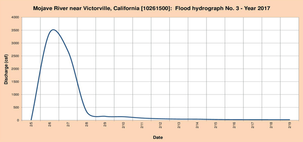 Flood hydrograph measured in 2017.