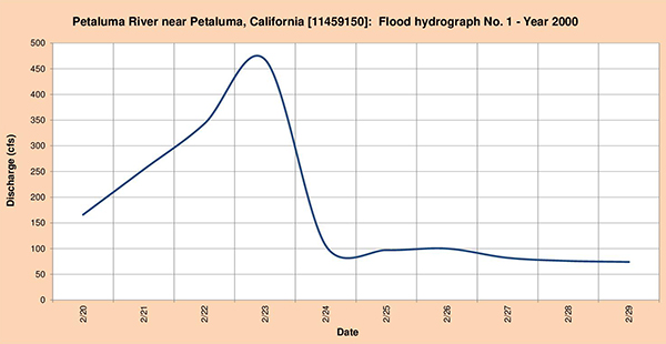 Flood hydrograph measured in 2000.