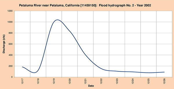 Flood hydrograph measured in 2002.