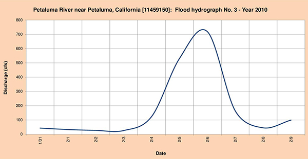 Flood hydrograph measured in 2010.