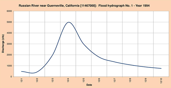 Flood hydrograph measured in 1994.