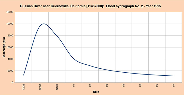 Flood hydrograph measured in 1995.