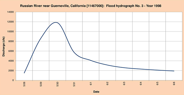 Flood hydrograph measured in 1998.