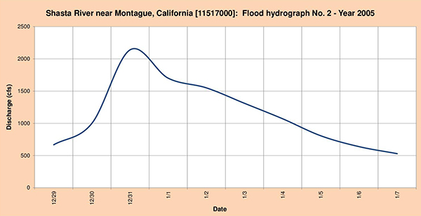 Flood hydrograph measured in 2015.