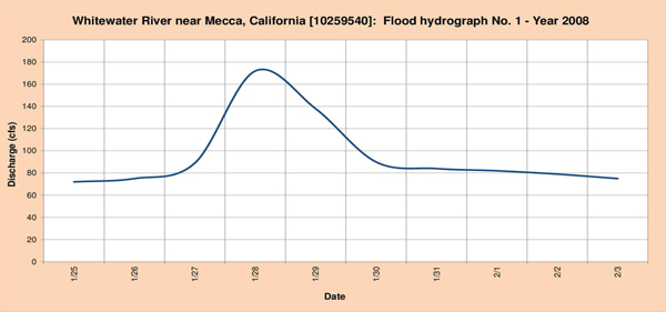 Flood hydrograph measured in 2008.