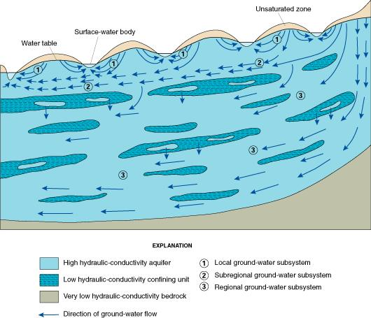 Typical pattern and direction of groundwater flow