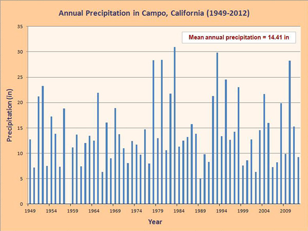 Annual precipitation in Campo, California