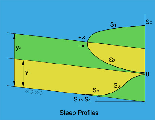 Steep water-surface profiles