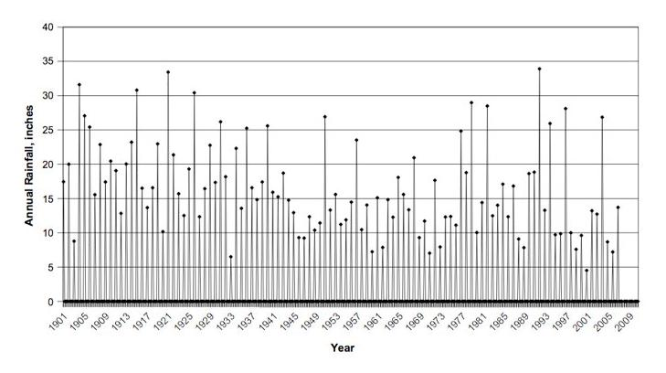 Annual rainfall for the Campo weather station, 1901-200