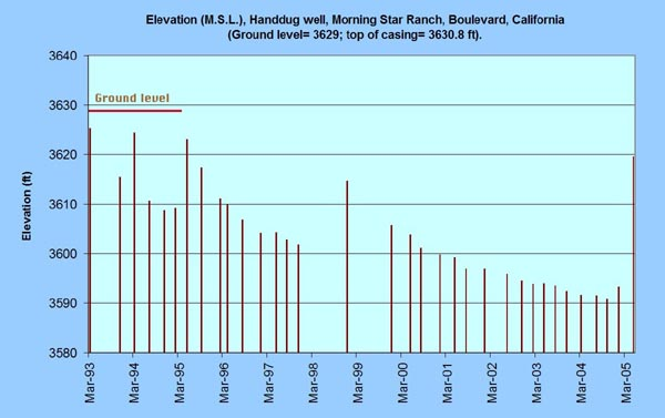 Elevation above mean sea level at Handdug well, Morning Star Ranch, Tierra del Sol, San Diego County, California, 1993-2005