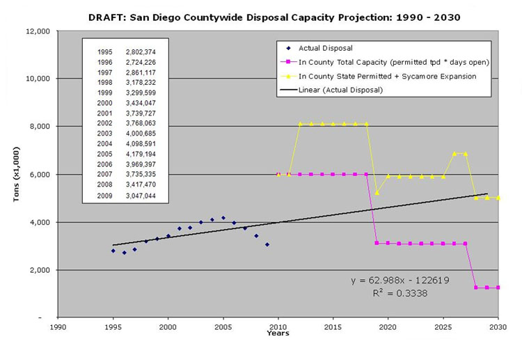 County of San Diego disposal capacity projection 1995-2030