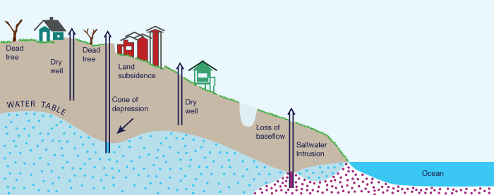 Other impacts of groundwater pumping