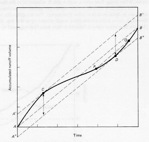 A typical flow-mass curve