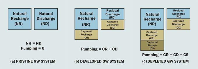 Recharge and discharge in groundwater systems.