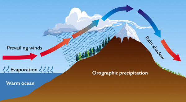 Precipitation produced  by an orographic barrier.