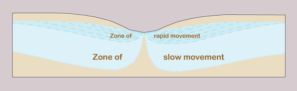 Relative speed of motion of groundwater