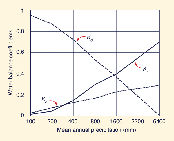 Variation of water balance coefficients across the climatic spectrum.