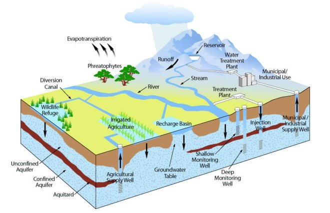 Surface water and groundwater relations