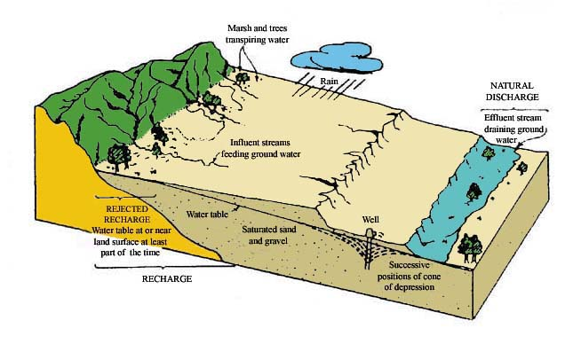 Factors controlling the response of an aquifer to discharge <br>by wells
