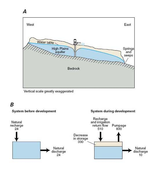 The effect of groundwater withdrawals on the southern <br>High Plains aquifer