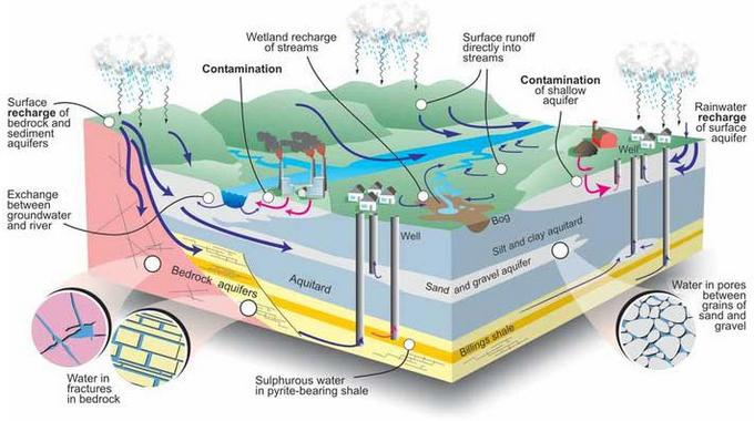 The groundwater system of the Ottawa valley, Canada.