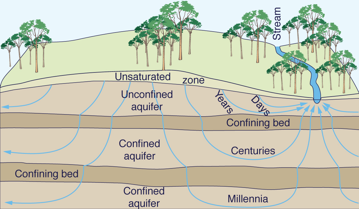 Age of groundwater.