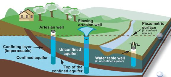 Types of aquifers and wells
