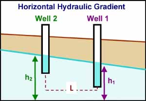 The horizontal hydraulic gradient