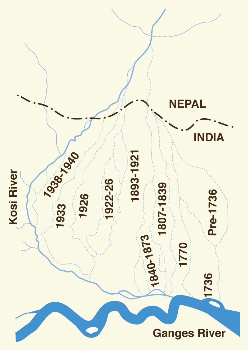 Kosi river, in India, which changes its course in time