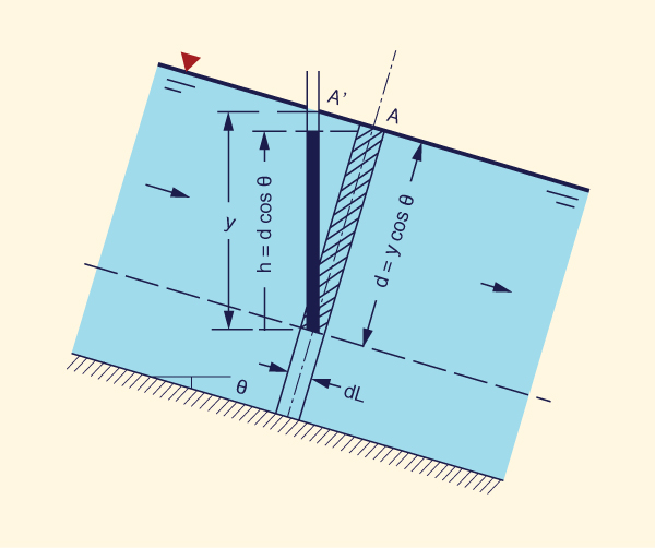 Pressure distribution in a channel of steep slope