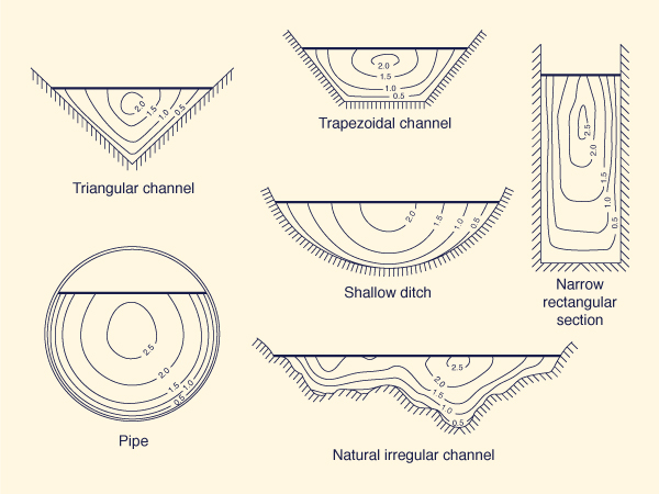 Typical curves of equal velocity (isovels) for various channel shapes.