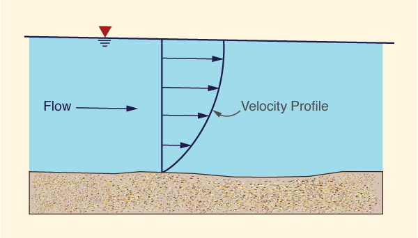 Shape of the vertical velocity profile.
