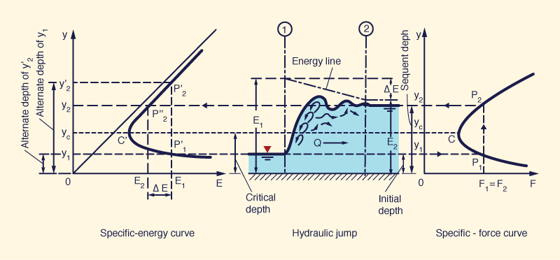Critical depth near a hydraulic drop