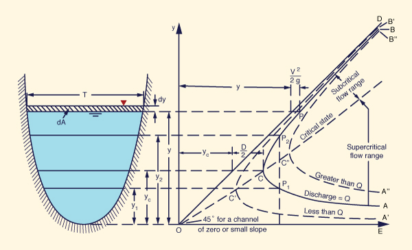 Specific energy curve
