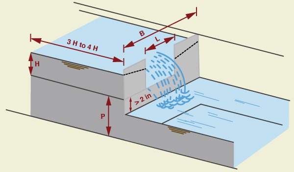 Definition diagram for a rectangular weir..