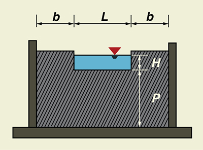 Definition sketch for a standard contracted rectangular weir.