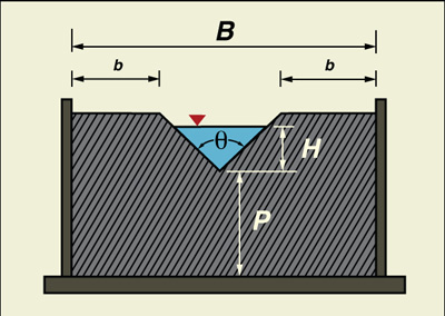 V-notch weir schematic.