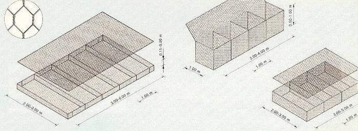 Dimensions of gabions boxes and mattresses.