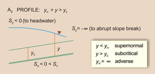 Definition sketch for A<sub>2</sub> water-surface profile