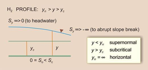 Definition sketch for H<sub>2</sub> water-surface profile