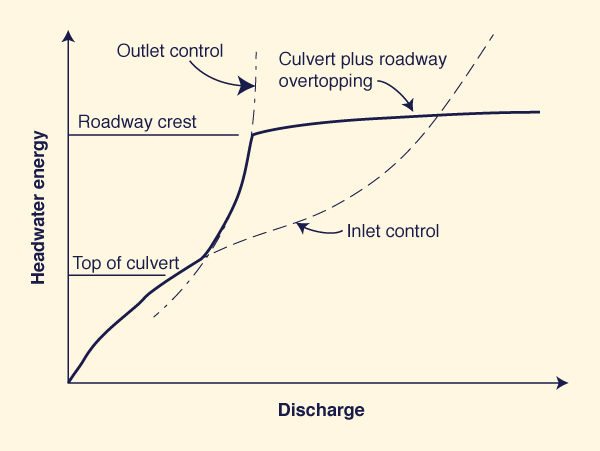 Flow rate  as a function of headwater energy under inlet and outlet control