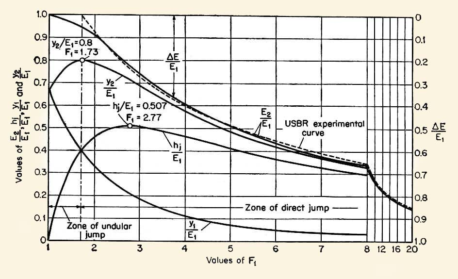 Characteristics of the hydraulic jump