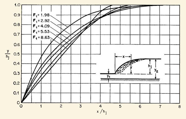 Dimensionless profiles of hydraulic jumps