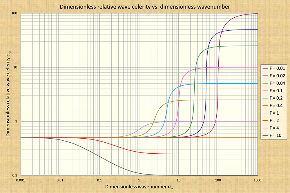 Dimensionless relative wave celerity vs dimensionless wavenumber in unsteady open-channel flow