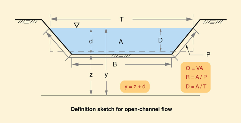 sketch for open channel